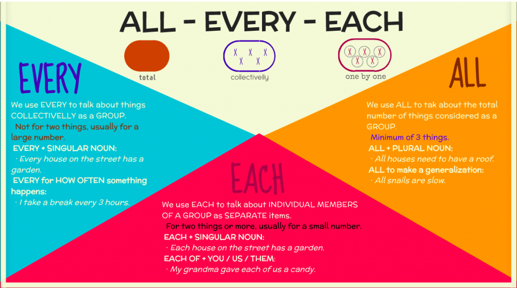 All, every, each
