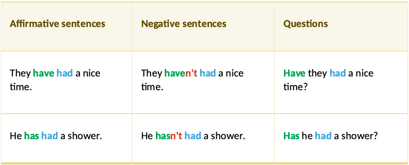 Have Present Perfect (had)