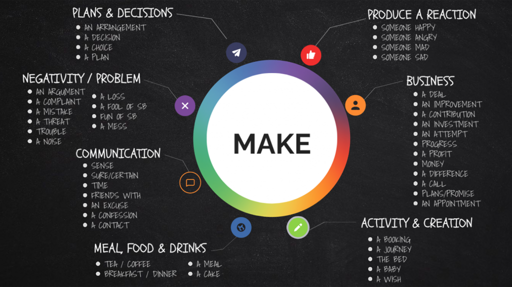 Collocations with MAKE infographic