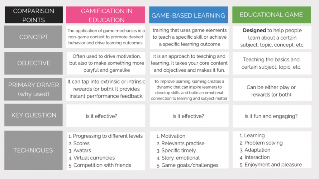 Gamification, GBL and Games